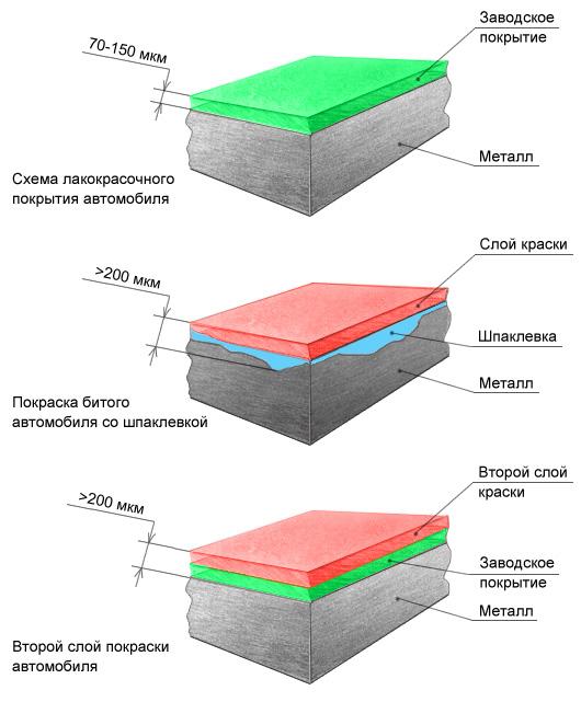 Показания толщиномера при проверке кузова автомобиля